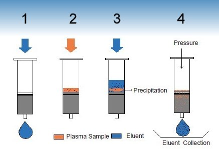 Steps using MAS-C for plasma sample clean-up